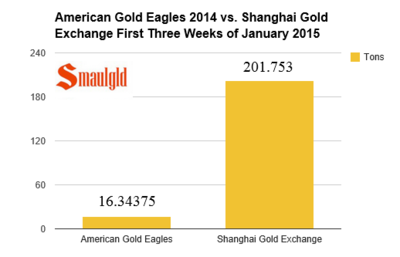 American-Gold-Eagles-2014-vs_-Shanghai-Gold-Exchange-First-Three-Weeks-of-January-2015-smaulgld.png