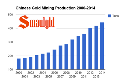 chinese-gold-mining-production-2000-2014-for-post.png