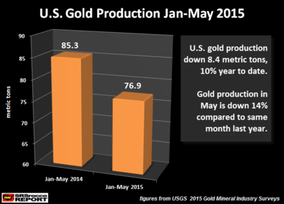 U_S_-Gold-Production-Jan-May-2015.png