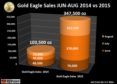 Gold-Eagle-Sales-JUN-AUG-2014-vs-2015.png