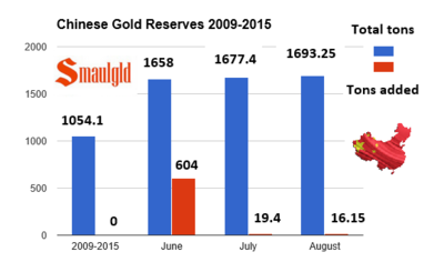 Chinese-gold-reserve-2009-2015-with-flag.png