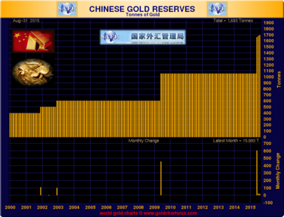chinese-gold-reserves.png