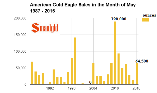 american-gold-eagle-may-sales-1987-2016.png