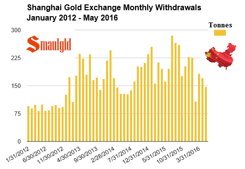 Shanghai-gold-exchange-monthly-withdrawals-jan-2012-may-2016.png