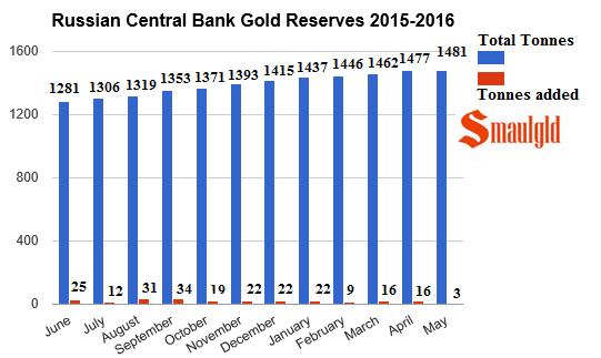 russian-central-bank-gold-reserves-2015-2016-may.png