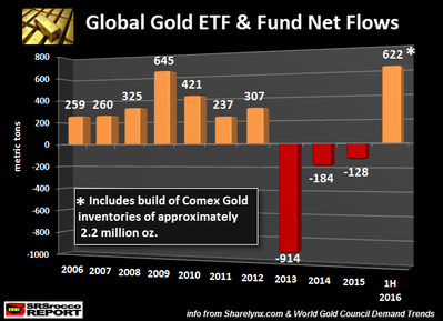 Global-Gold-ETF-Fund-Net-Flows.png