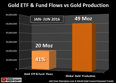 Gold-ETF-Fund-Flows-vs-Gold-Production-1H-2016.png