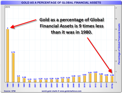 Gold-As-Percentage-Of-Global-Financial-Assets.png