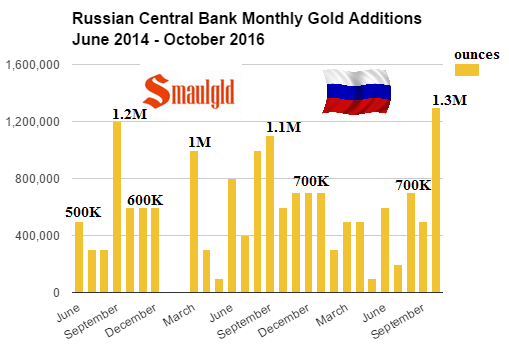 Russian-Central-Bank-monthly-gold-additions-June-2014-Oct-2016.png