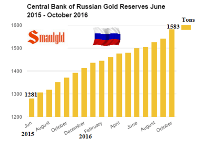 central-bank-of-Russia-gold-reserves-June-2015-October-2016.png