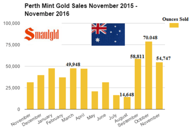 Perth-Mint-Gold-sales-November-November-2015-2016.png
